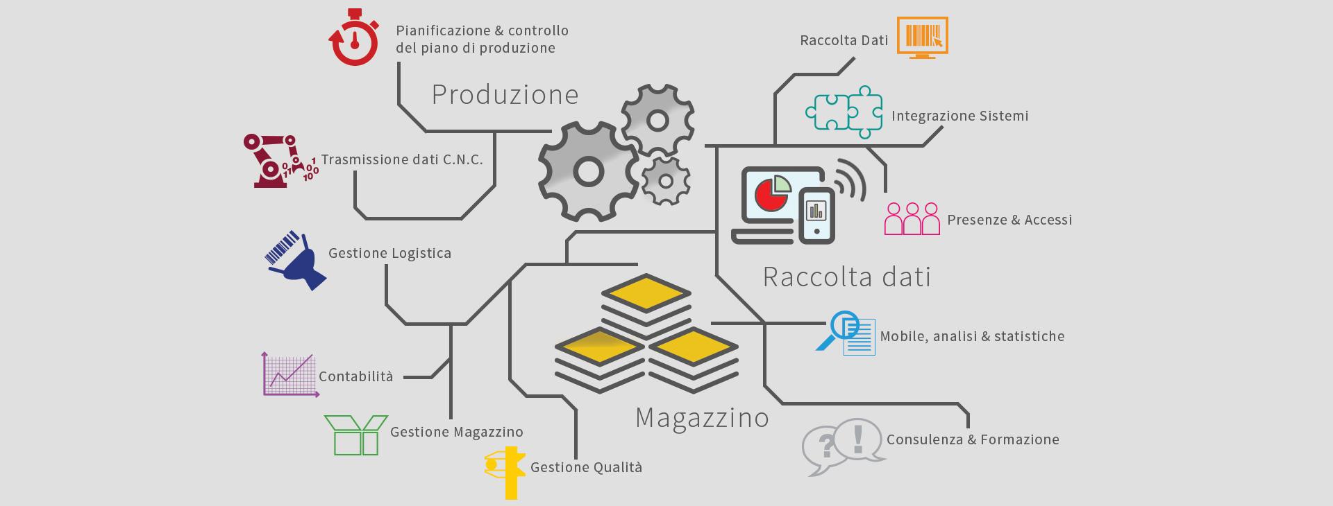 Industria 4.0: Oltre 25 anni di esperienza in soluzioni tecnologiche per l'automazione,  la connessione e l'ottimizzazione dei processi produttivi.