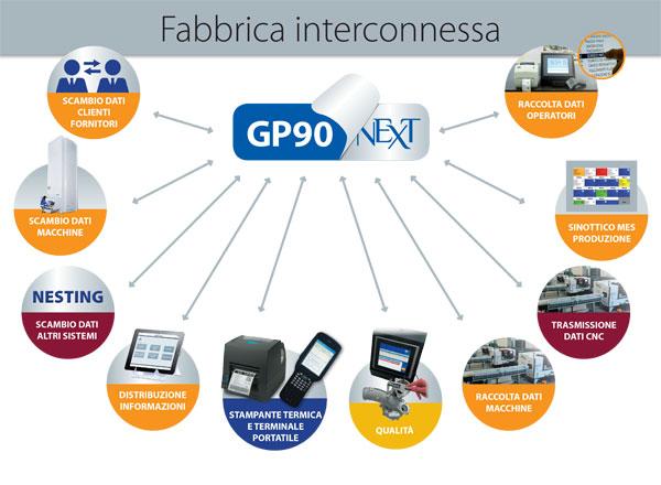 Fabbrica Interconessa software produzione GP90