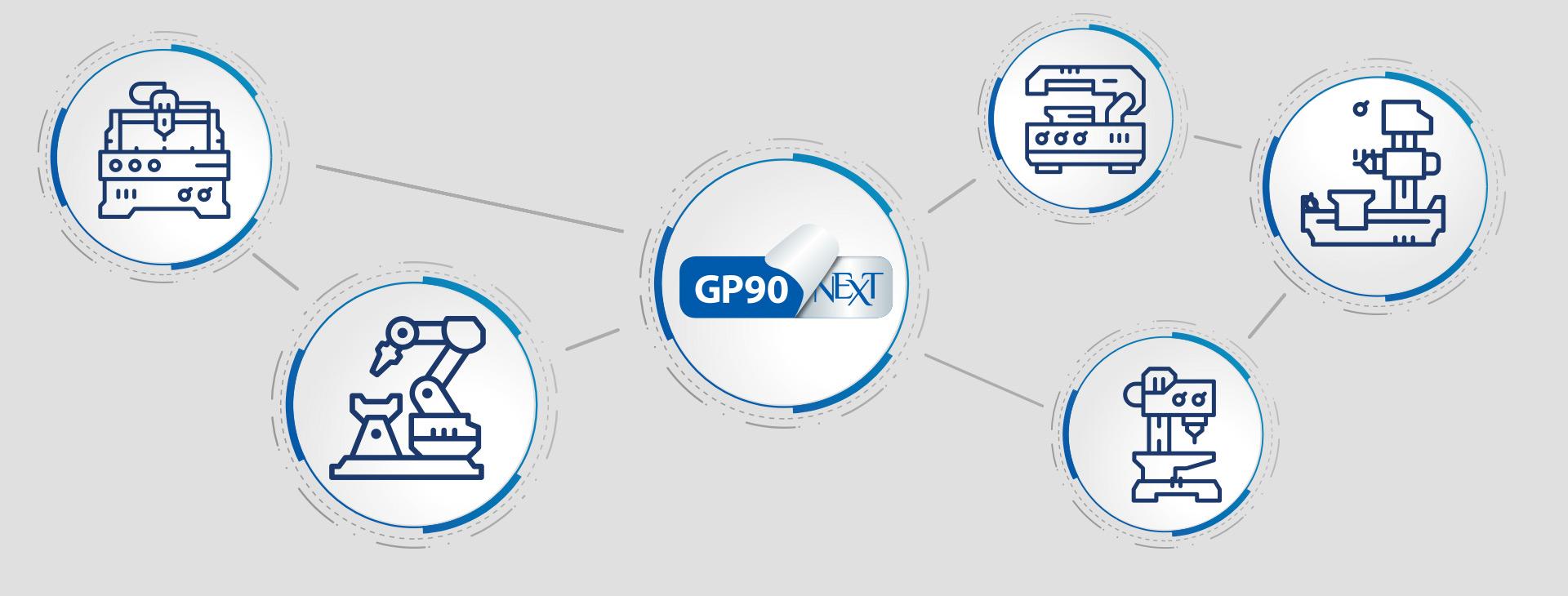 Fabbrica Interconnessa  Interconnetere le macchine per migliorare produzione, controllo e tempistiche. CNC sempre pronti grazie allo storage dei programmi ISO.