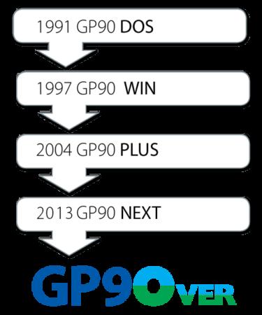 timeline-2019-osl-gp90